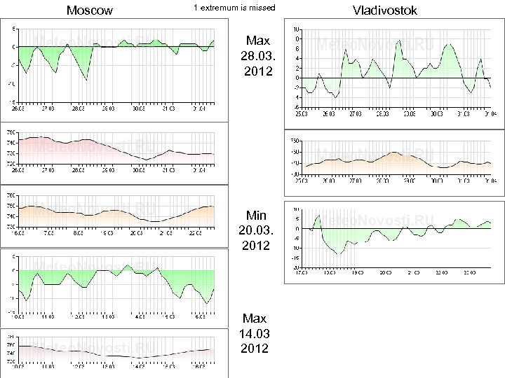 Moscow 1 extremum is missed Max 28. 03. 2012 Min 20. 03. 2012 Max