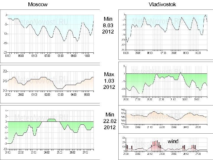 Moscow Vladivostok Min 8. 03 2012 Max 1. 03 2012 Min 22. 02 2012