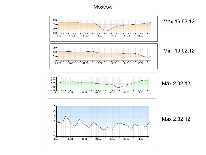Moscow Max 16. 02. 12 Min 10. 02. 12 Max 2. 02. 12