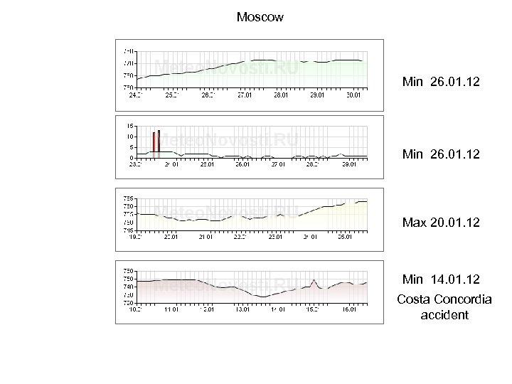 Moscow Min 26. 01. 12 Max 20. 01. 12 Min 14. 01. 12 Costa