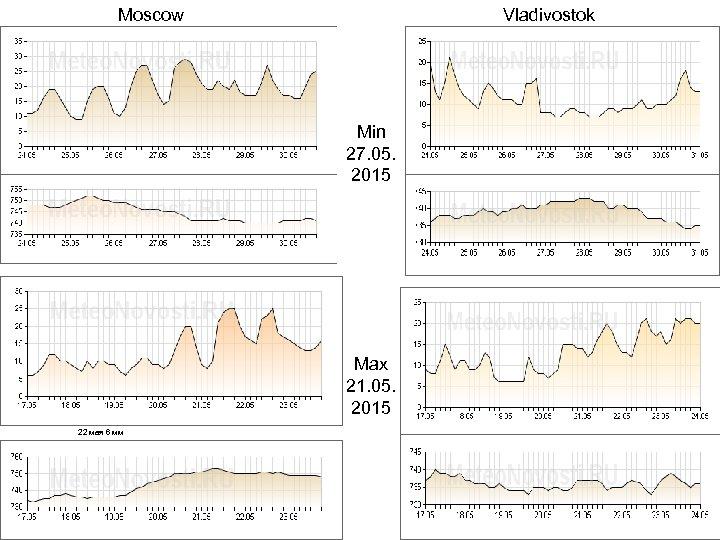 Moscow Vladivostok Min 27. 05. 2015 Max 21. 05. 2015 22 мая 6 мм