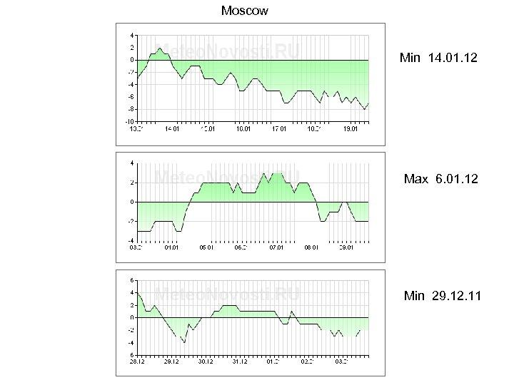 Moscow Min 14. 01. 12 Max 6. 01. 12 Min 29. 12. 11