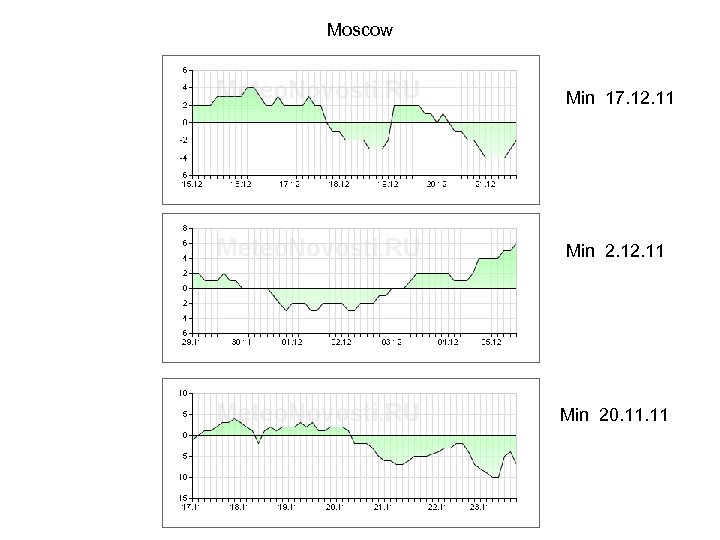 Moscow Min 17. 12. 11 Min 20. 11