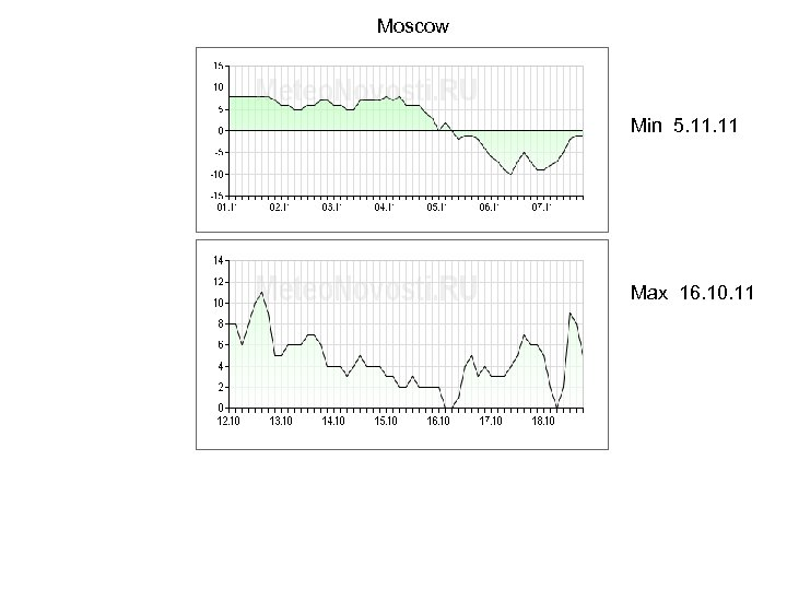 Moscow Min 5. 11 Max 16. 10. 11