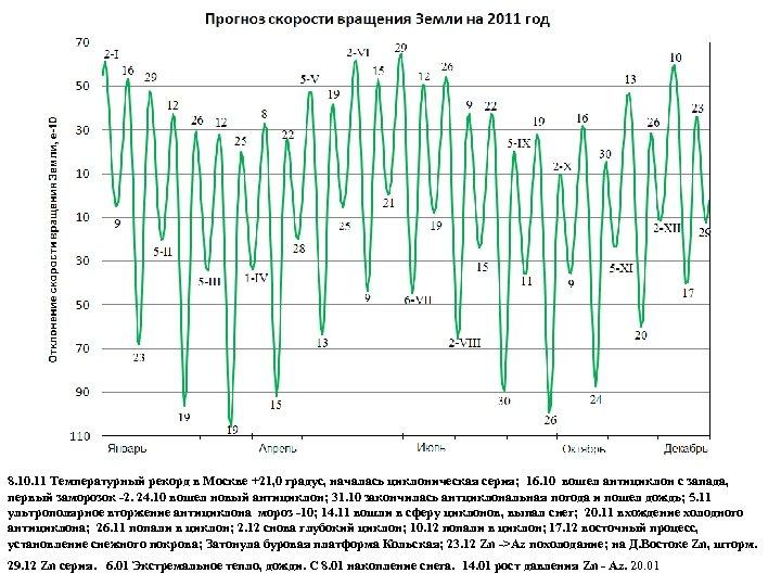 8. 10. 11 Температурный рекорд в Москве +21, 0 градус, началась циклоническая серия; 16.