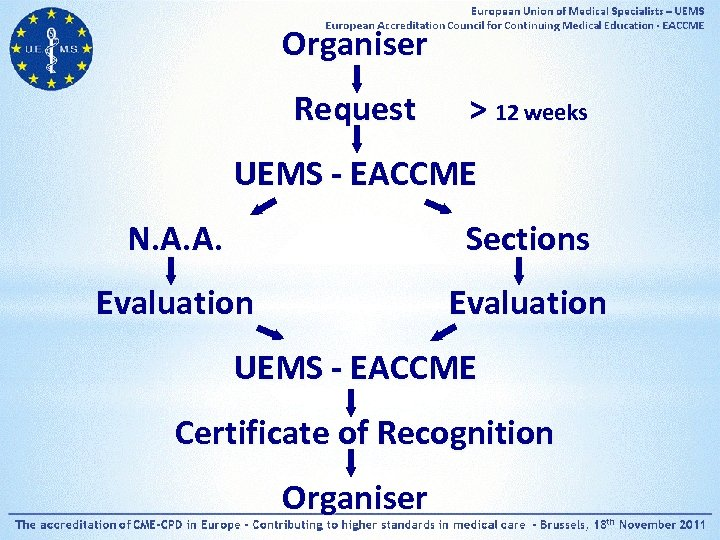 Organiser Request > 12 weeks UEMS - EACCME N. A. A. Sections Evaluation UEMS