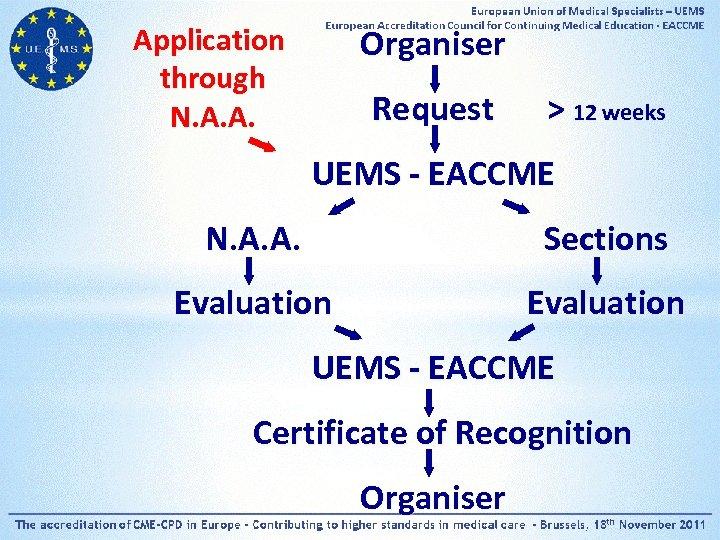 Application through N. A. A. Organiser Request > 12 weeks UEMS - EACCME N.