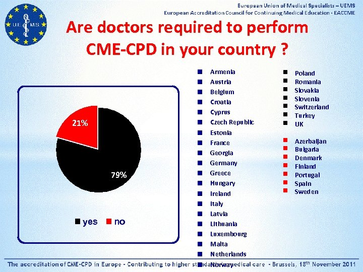 Are doctors required to perform CME-CPD in your country ? 21% 79% yes no