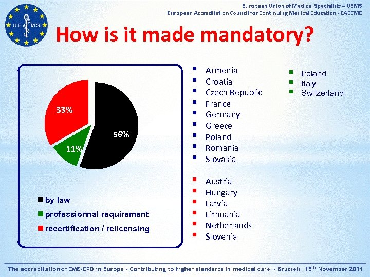 How is it made mandatory? 33% 56% 11% by law professionnal requirement recertification /