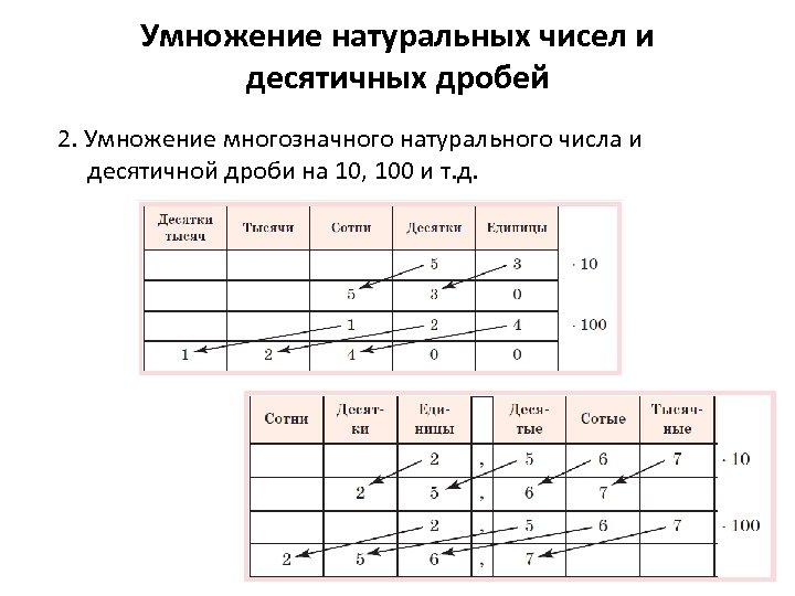 Умножение натуральных чисел и десятичных дробей 2. Умножение многозначного натурального числа и десятичной дроби