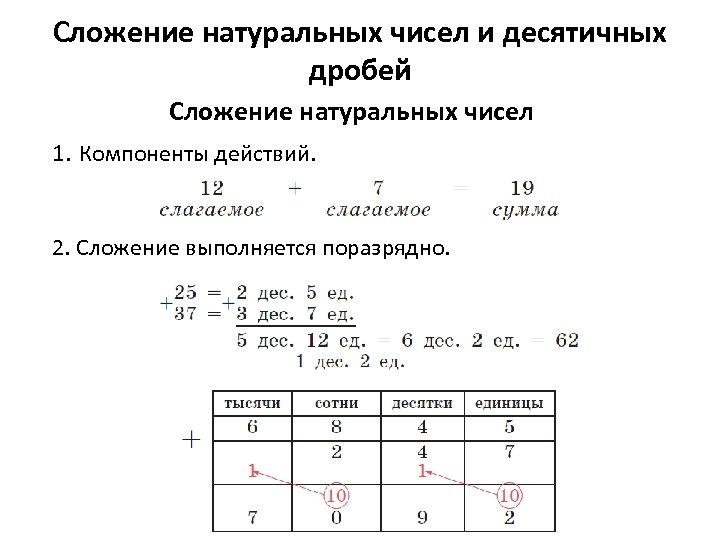 Сложение натуральных чисел и десятичных дробей Сложение натуральных чисел 1. Компоненты действий. 2. Сложение