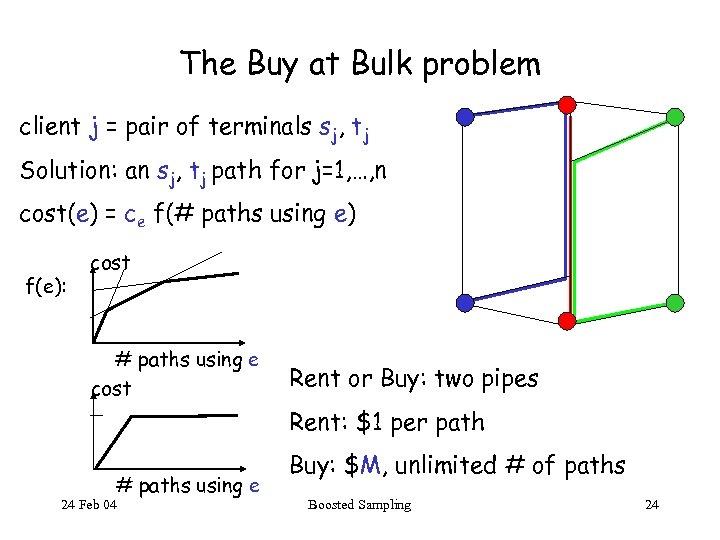 The Buy at Bulk problem client j = pair of terminals sj, tj Solution: