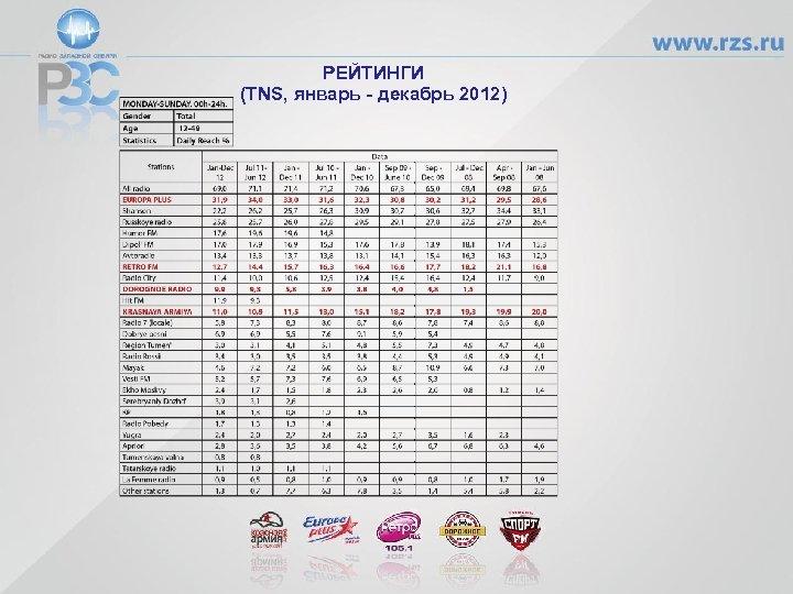 РЕЙТИНГИ (TNS, январь - декабрь 2012)