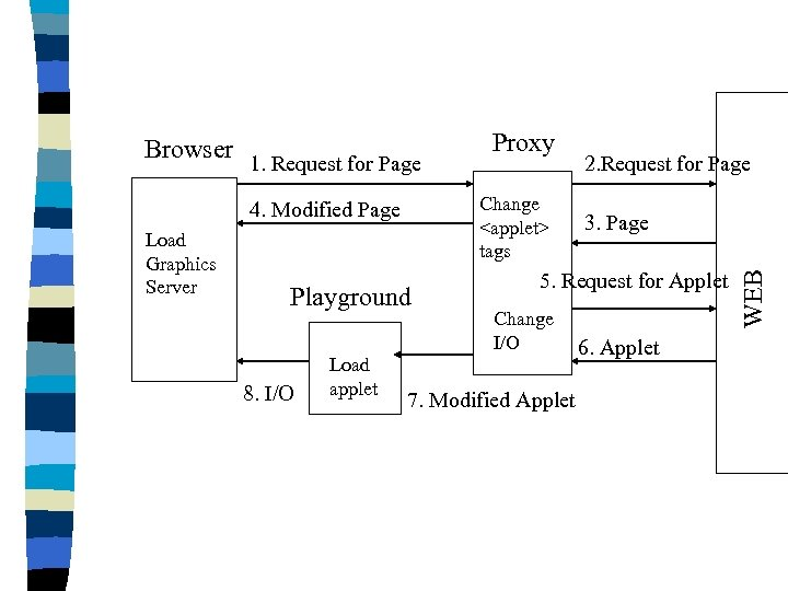 1. Request for Page Change <applet> tags 4. Modified Page Load Graphics Server Playground