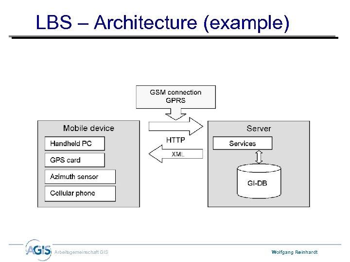 LBS – Architecture (example) Arbeitsgemeinschaft GIS Wolfgang Reinhardt