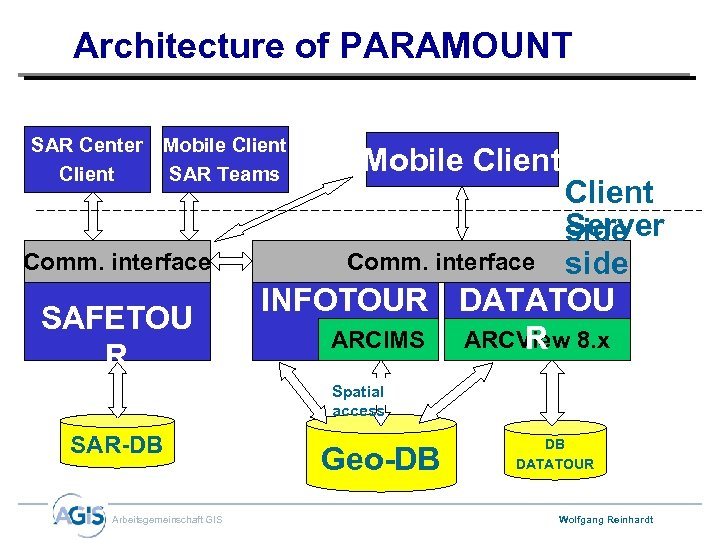 Architecture of PARAMOUNT SAR Center Client Mobile Client SAR Teams Comm. interface SAFETOU R