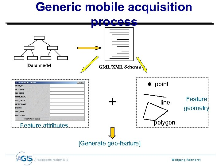 Generic mobile acquisition process Data model GML/XML Schema point Feature geometry line polygon Feature