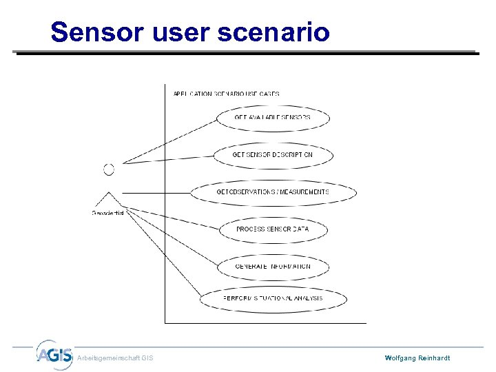 Sensor user scenario Arbeitsgemeinschaft GIS Wolfgang Reinhardt