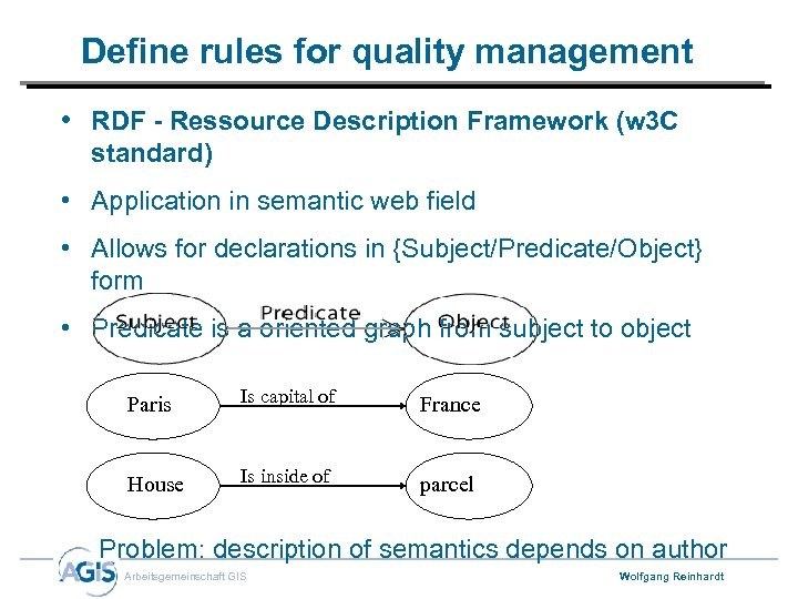 Define rules for quality management • RDF - Ressource Description Framework (w 3 C