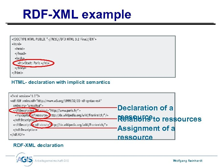 RDF-XML example HTML- declaration with implicit semantics Declaration of a ressourceto ressources Relations Assignment