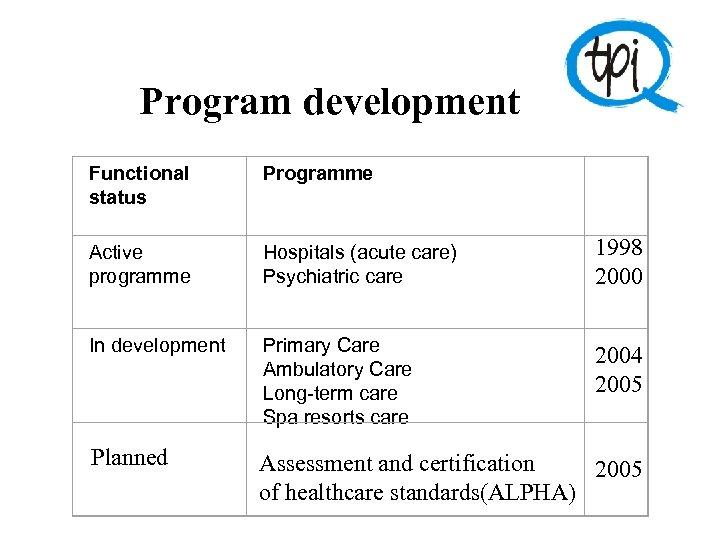 Program development Functional status Programme Active programme Hospitals (acute care) Psychiatric care 1998 2000