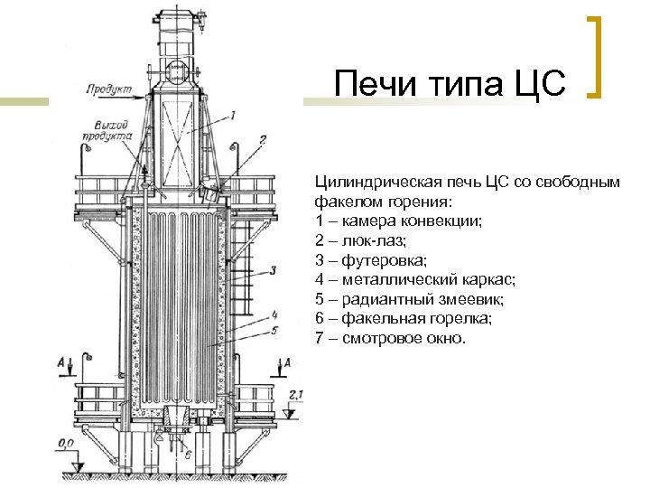 Печи типа ЦС Цилиндрическая печь ЦС со свободным факелом горения: 1 – камера конвекции;