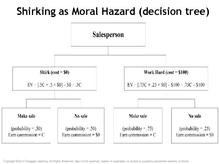 Shirking as Moral Hazard (decision tree) Copyright © 2014 Cengage Learning. All Rights Reserved.