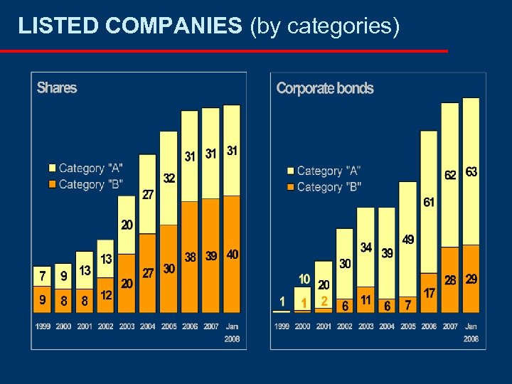 LISTED COMPANIES (by categories)