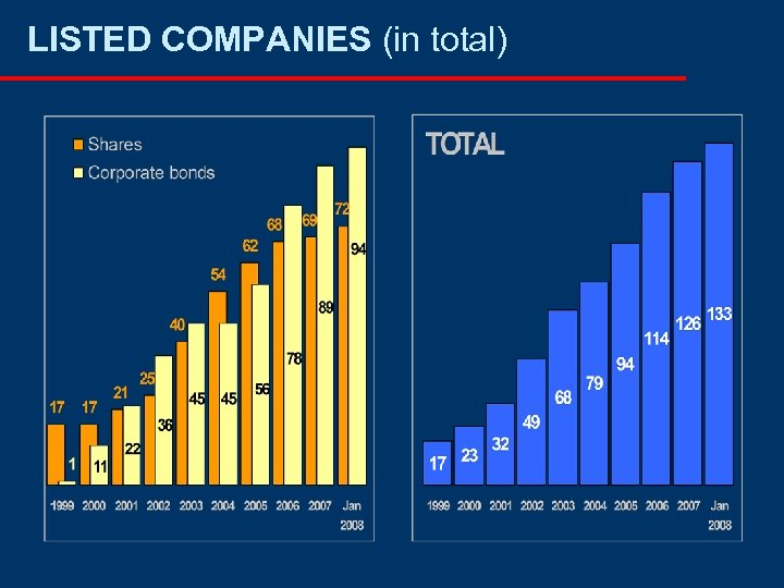LISTED COMPANIES (in total)