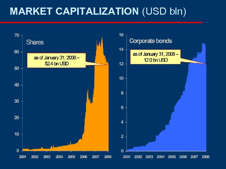 MARKET CAPITALIZATION (USD bln)