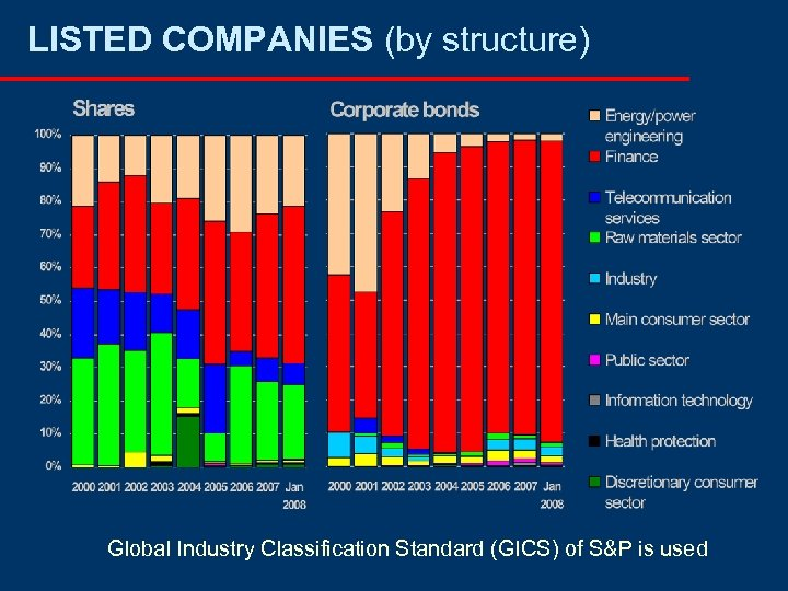 LISTED COMPANIES (by structure) Global Industry Classification Standard (GICS) of S&P is used