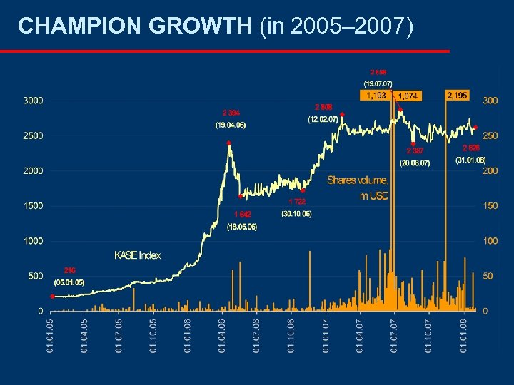 CHAMPION GROWTH (in 2005– 2007)