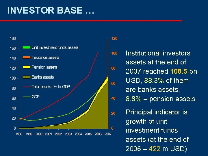INVESTOR BASE … Institutional investors assets at the end of 2007 reached 108. 5