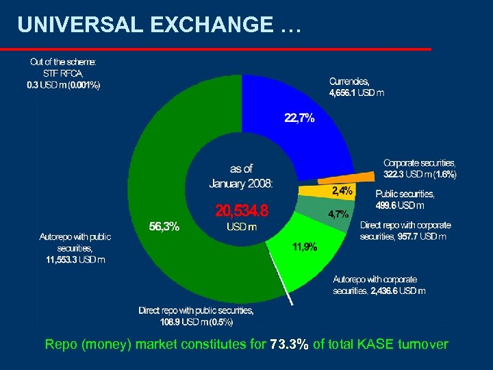 UNIVERSAL EXCHANGE … Repo (money) market constitutes for 73. 3% of total KASE turnover