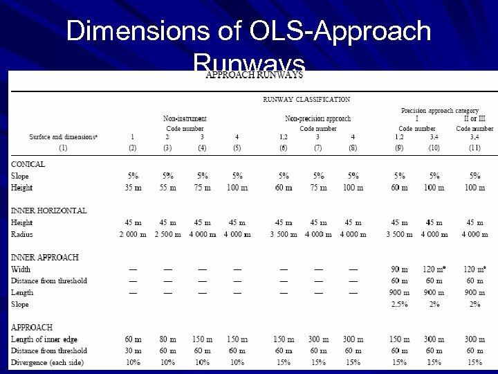 Dimensions of OLS Approach Runways