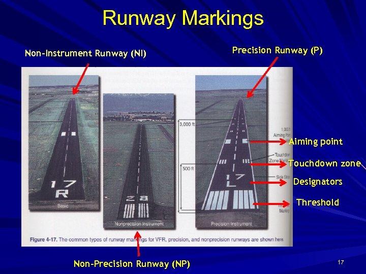 Runway Markings Non-Instrument Runway (NI) Precision Runway (P) Aiming point Touchdown zone Designators Threshold