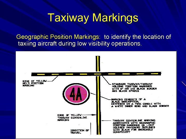 Taxiway Markings Geographic Position Markings: to identify the location of taxiing aircraft during low