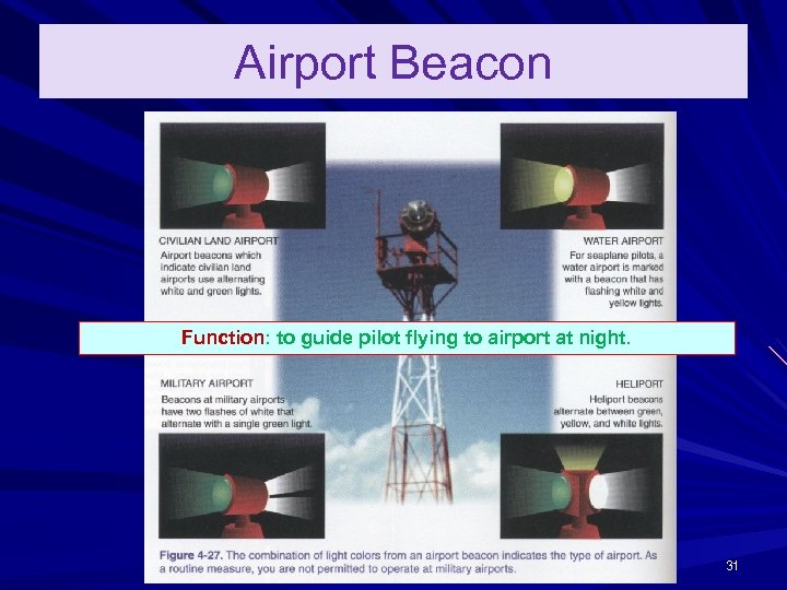 Airport Beacon Function: to guide pilot flying to airport at night. 31
