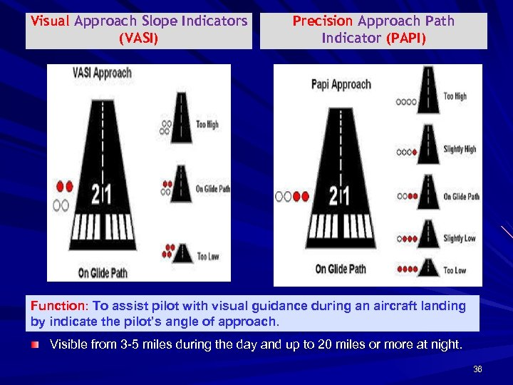 Visual Approach Slope Indicators (VASI) Precision Approach Path Indicator (PAPI) Function: To assist pilot