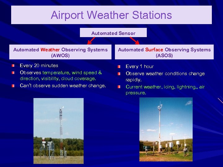 Airport Weather Stations Automated Sensor Automated Weather Observing Systems (AWOS) Every 20 minutes Observes