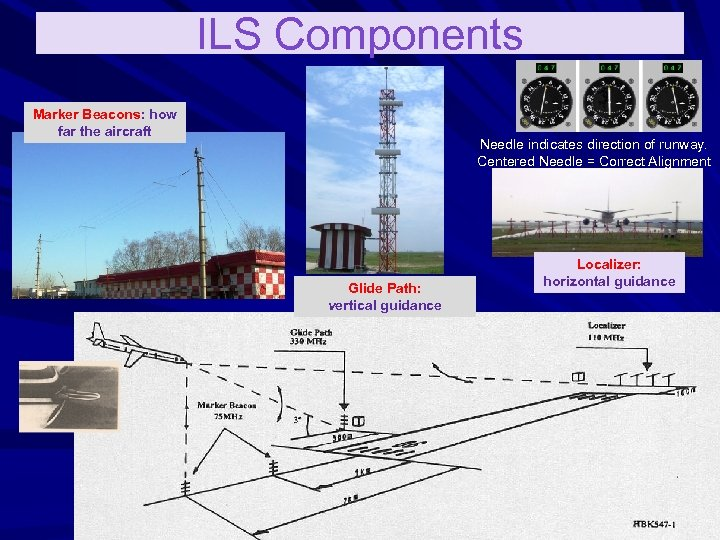 ILS Components Marker Beacons: how far the aircraft Needle indicates direction of runway. Centered