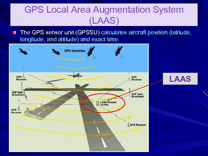 GPS Local Area Augmentation System (LAAS) The GPS sensor unit (GPSSU) calculates aircraft position