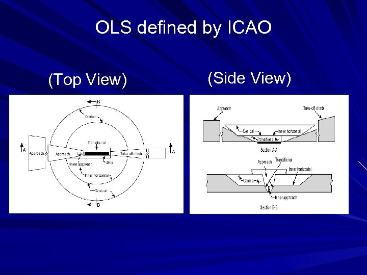 OLS defined by ICAO (Top View) (Side View)