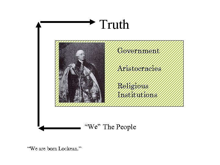 """Truth Government Aristocracies Religious Institutions """"We"""" The People """"We are born Lockean. """""""