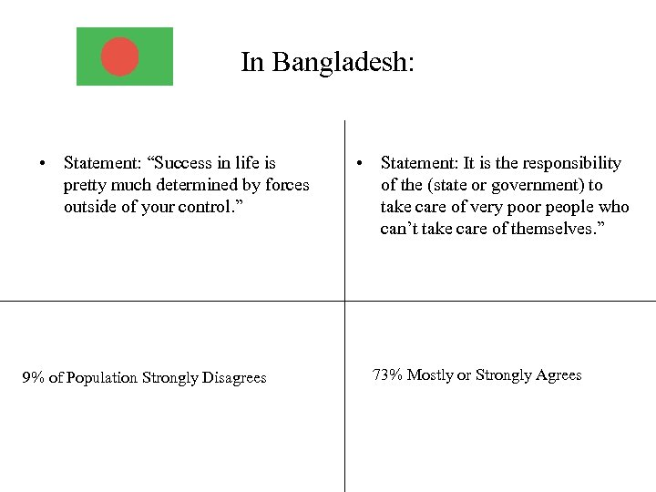 """In Bangladesh: • Statement: """"Success in life is pretty much determined by forces outside"""