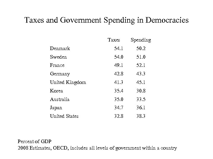 Taxes and Government Spending in Democracies Taxes Spending Denmark 54. 1 50. 2 Sweden