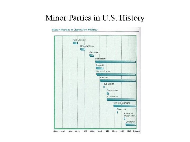 Minor Parties in U. S. History