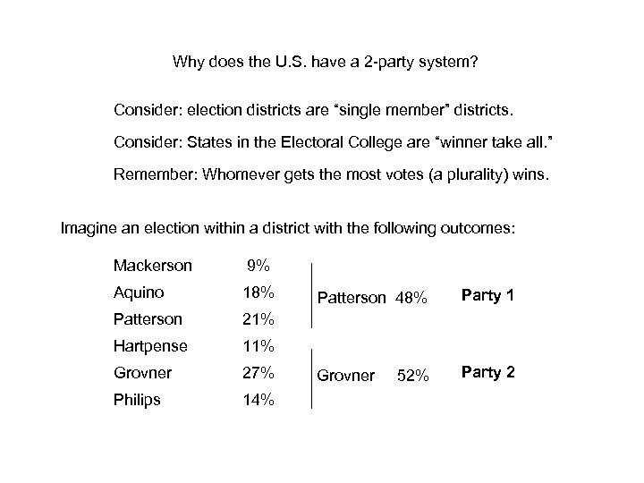 Why does the U. S. have a 2 -party system? Consider: election districts are