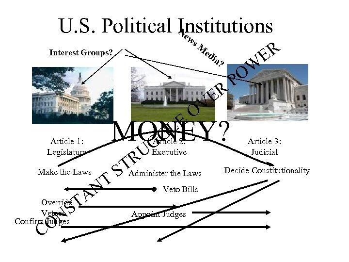 U. S. Political Institutions Ne w s. M ed Interest Groups? Article 1: Legislature