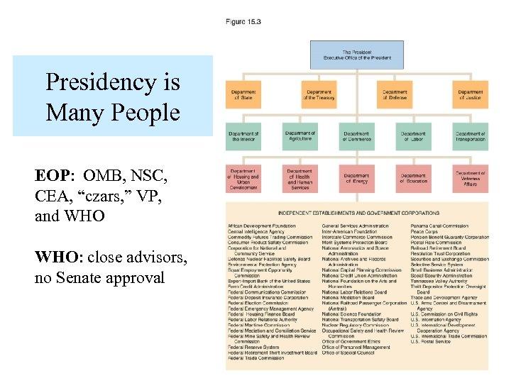 """Presidency is Many People EOP: OMB, NSC, CEA, """"czars, """" VP, and WHO: close"""